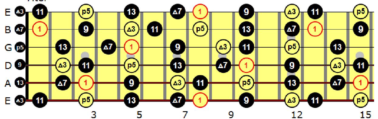 gitarre töne finden